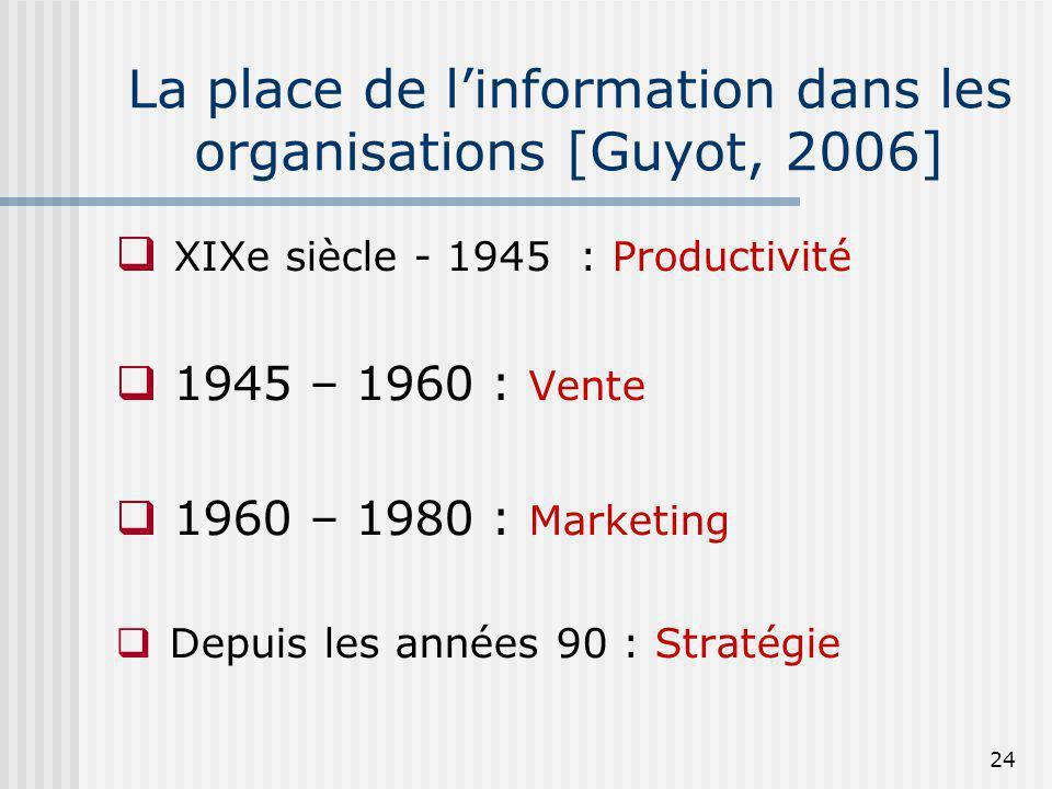 La place de l'information dans les organisations [Guyot, 2006]